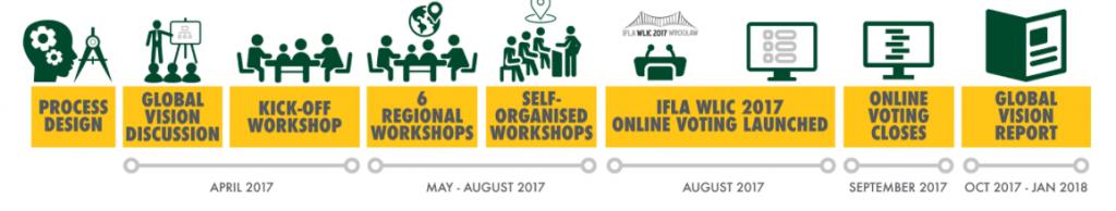 IFLA-global-vision-timeline
