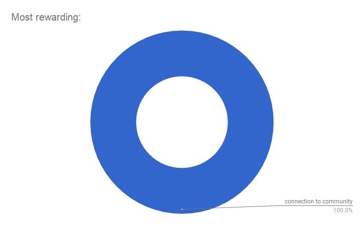 Circle chart of results of survey