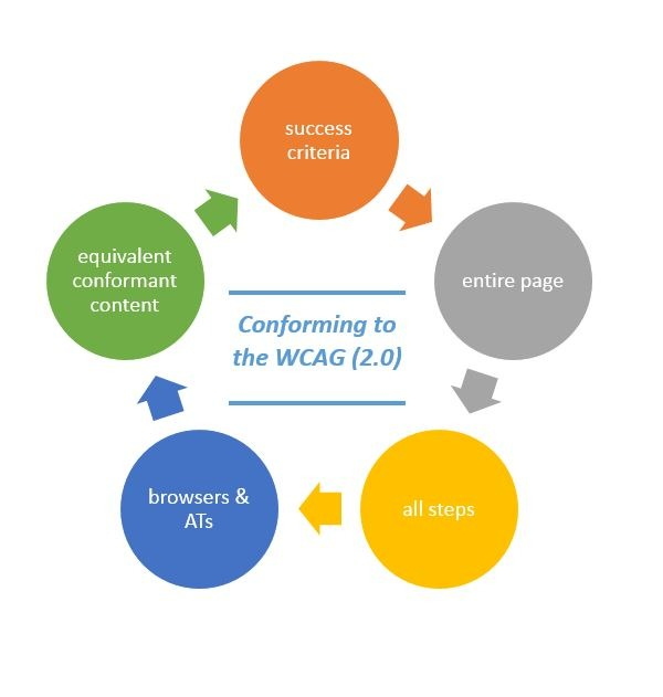 The five components of complying with the WCAG (2.0)