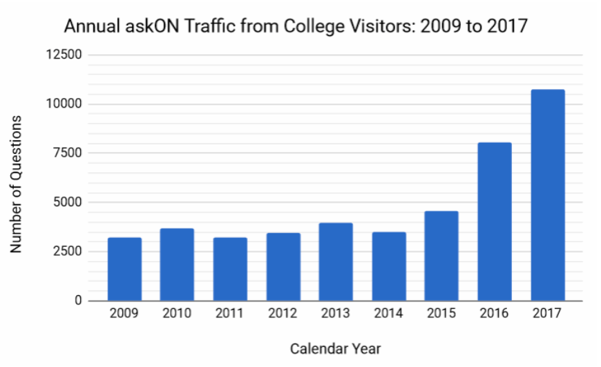 Graph showing the increase in traffic from 2009 (about 2600 questions per year) to 2017 (over 10,000 questions).