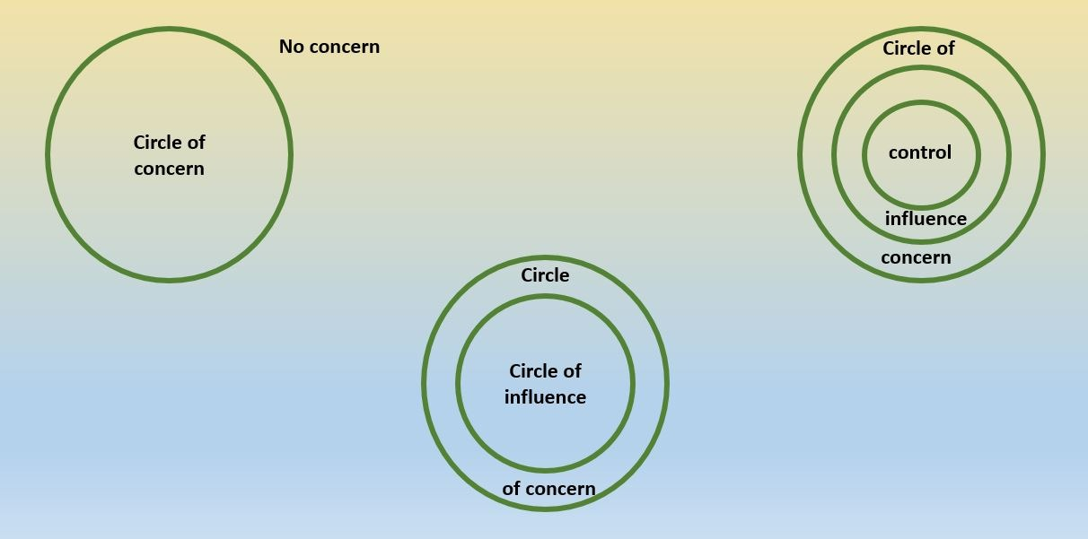 A slide with Covey's three circles of influence and control