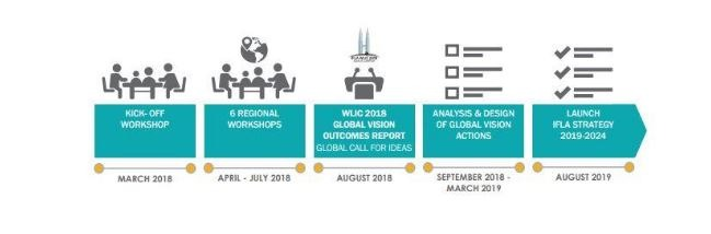 International Association of Library Associations chronology of upcoming events in Global Vision campaign