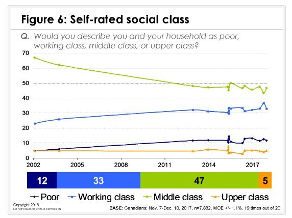 Chart showing Canadian attitudes to social class