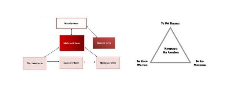 Diagram of approach to Maori subject headings