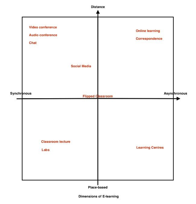 A grid with four quandrants showing of elearning including distance, in place, synchronous and asynchronous