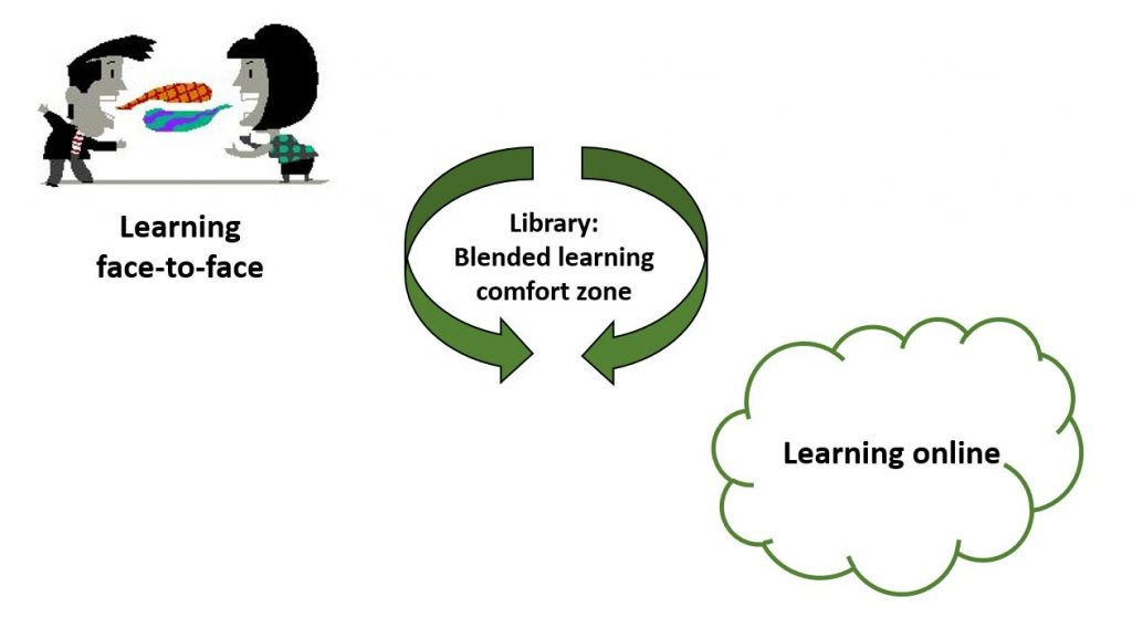 A graphic showing how a library can be a comfort zone for e-learning