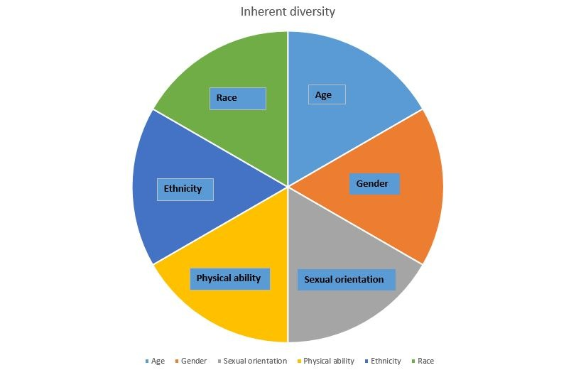 Pie chart of inherent diversity characteristics