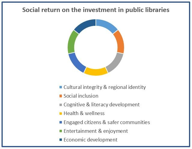 A pie chart showing seven colour-codes benefits of investing in public libraries