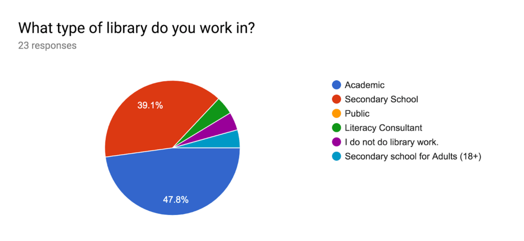 Graph of the sectors represented at the 2019 OCULA Spring Conference from 23 responses: academic (47.8%), secondary school (39.1%), and others (13.1%).