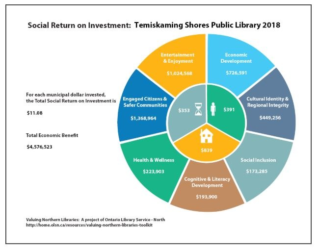 Pie chart showing the metrics for social return on investment for the Temiskaming Shores Public Library